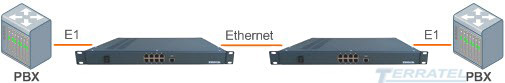 TDM over IP Ethernet gateway and multiplexer, E1 to IP converter, Transfer E1 over IP with TDMoIP