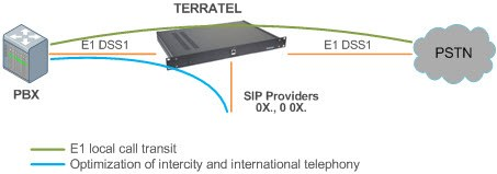 VoIP gateway when the existing E1 stream is broken Network Connection Diagram
