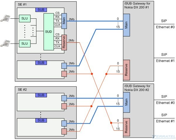 Connection diagram upgrade and migration SUB DX 200 Nokia R3 and R4