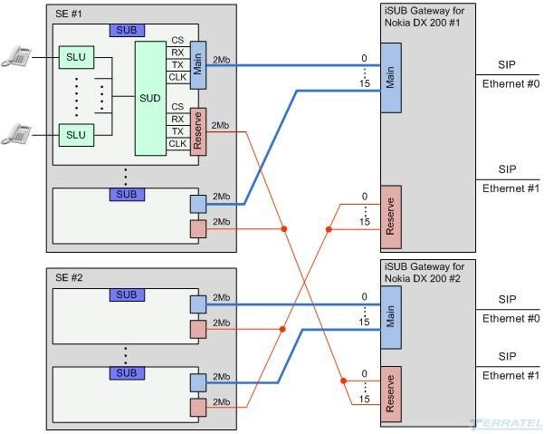Схема реконструкции, модернизации  SUB DX 200 Nokia R3 и R4