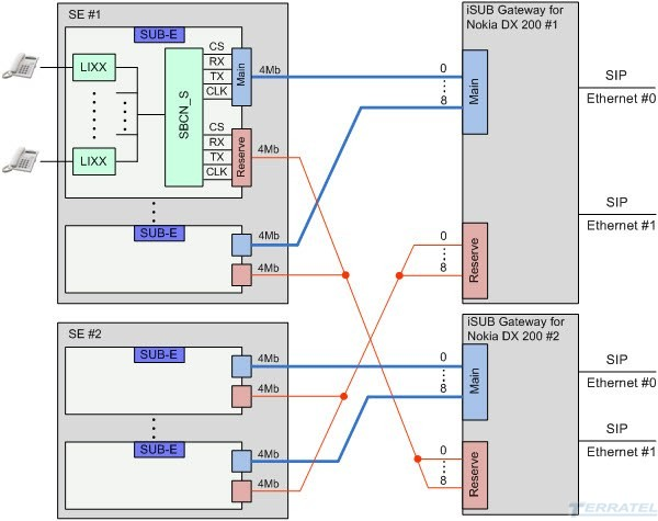 Connection diagram upgrade and migration SUB DX 200 Nokia R5