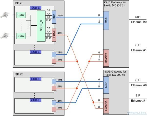 Схема реконструкции, обновление и модернизации  SUB DX 200 Nokia R5