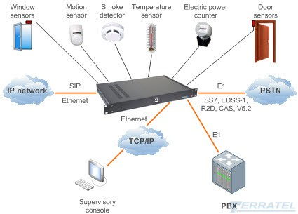 VOIP gateway with remote monitoring and control of temperature, smoke, battery, voltage 220V