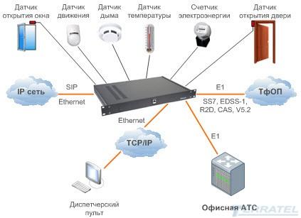 VOIP шлюз с дистанционным мониторингом и контролем температуры, дыма, аккумуляторной батареи АКБ, напряжения 220В