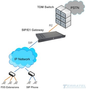 SIP to R2 Media Gateway, SIP trunk, E1 stream, Interconnection Diagram