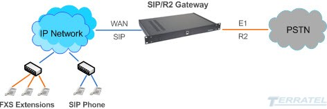 Network Diagram R2 MFC VoIP gateway for integration TDM to IP network