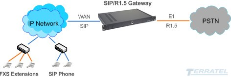 R1.5 to SIP Media Gateway, SIP trank, E1 stream, voice codecs G.711, G.723, G.726, Block Diagram