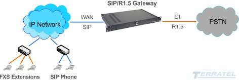 Block Diagram R1.5 to SIP Media Gateway, SIP trank, E1 port, voice codecs G.711, G.723, G.726