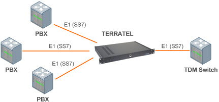 E1 PCM Multiplexer in the telecommunications network