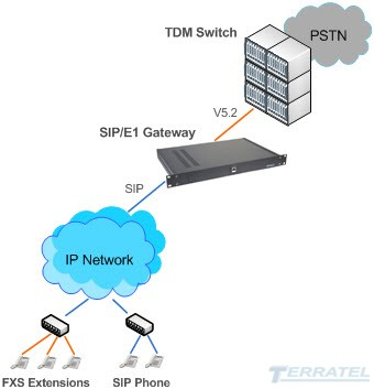 Network Diagram of V5.2 VoIP Gateway in Access Network (AN) Mode
