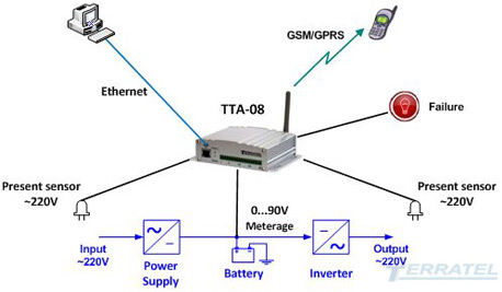 AC Power Line detector and DC Battery Voltage Monitoring
