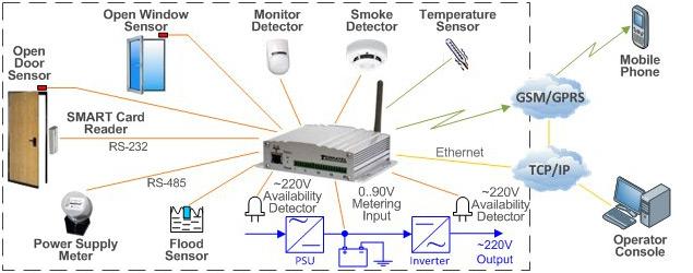 Access Control and Sensor Monitoring, application