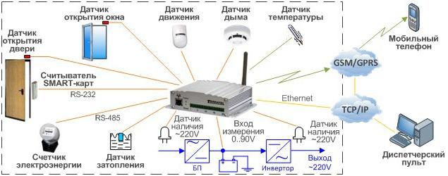 Устройство дистанционного мониторинга, контроль датчиков, применение