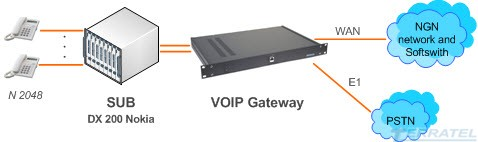 iSUB VoIP Gateway - интеграция АТС DX-200 в VOIP, NGN, IMS Networks
