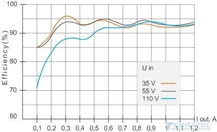 Buck-boost DC-DC converter, schedule effectiveness efficiency