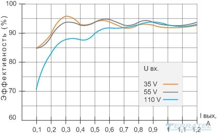 Buck-boost DC-DC конвертер, график эффективности КПД DC-DC преобразователя
