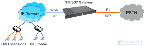 SS7 to SIP Trunk VOIP Gateway, integration to IP, IMS, NGN, 8 E1, SS7, MTP2, MTP3, ISUP, codecs G.711, G.723, G.726, G.729, T.38