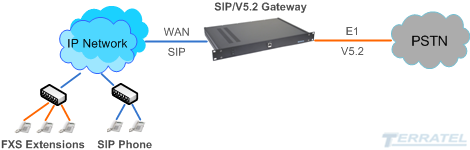 SIP to V5.2 VOIP Gateway, integration to IP, IMS, NGN, E1, codecs G.711, G.723, G.726, G.729, T.38