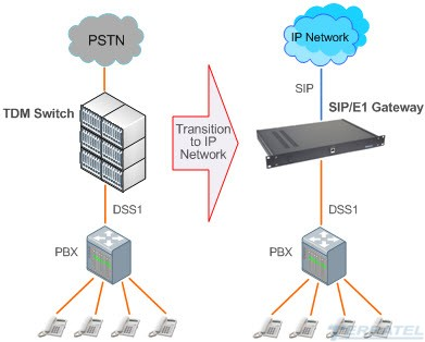 integration TDM and IP networks, ISDN PRI to SIP Media Trunk Gateway, SIP trunk, E1 stream, tdm switch over ip, 4 8 16 E1, SS7, ISDN PRI, V5.2, V5.1, R2 CAS, R2 MFC, R2 DTMF, voice codecs G.711, G.723, G.726, G.729, interconnection diagram