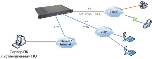 Автоматический обзвон абонентов,  SMS оповещения, Е1, SIP, ОКС7, ISDN PRI, схема подключения