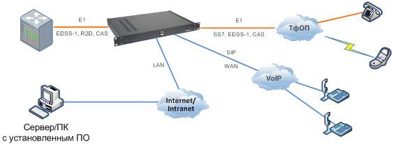 Автоматический обзвон абонентов, смс оповещения, Е1, схема подключения