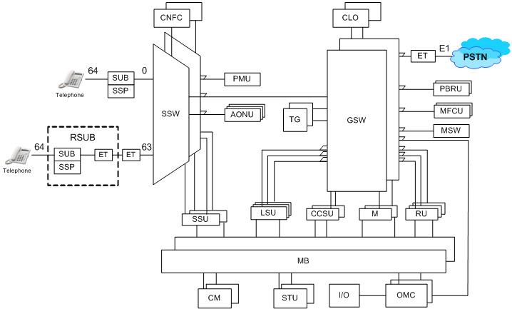 Структура DX-200
