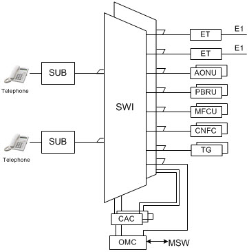 DX-210 Nokia Digital Switching System Structure