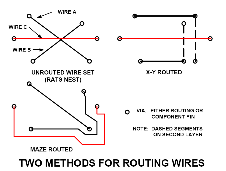 two methods for routing wires