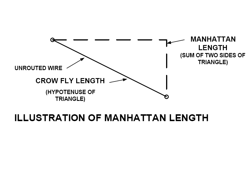 illustration of manhattan length