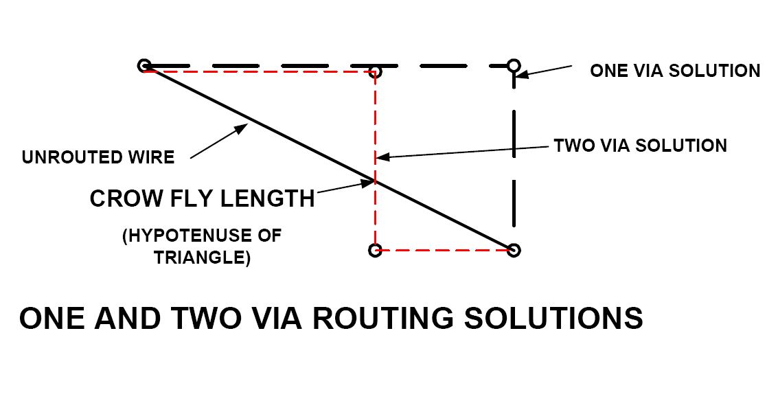 one and two via routing solution