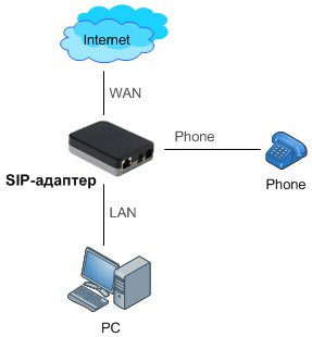 VoIP adapter, WAN and LAN port, Internet connections