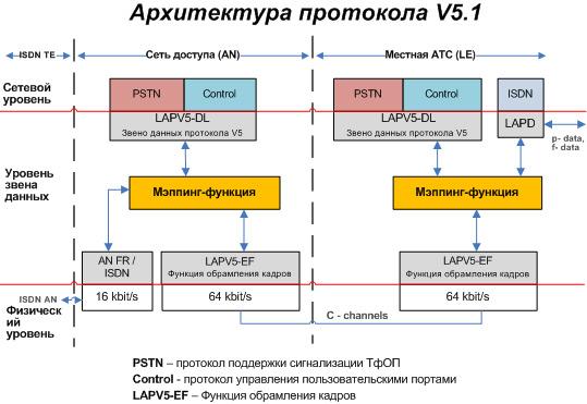 Блок-диаграмма архитектуры протоколов интерфейса V5.1