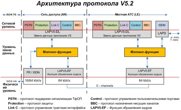 Блок-диаграмма архитектуры протоколов интерфейса V5.2
