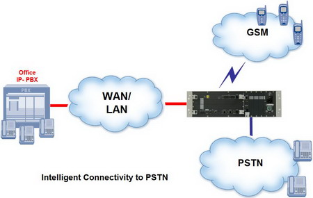 Live broadcast, telephone signal, from IP network