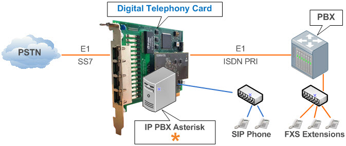 Photo of a digital board up to 4 E1 telephony for Asterisk with a hardware echo cancellation module