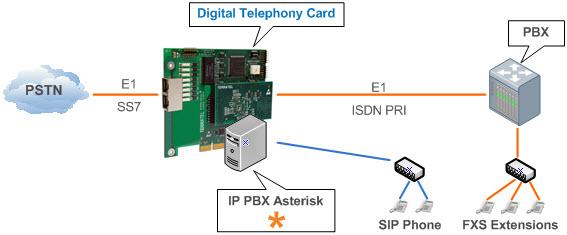 фото цифровой платы до 4 Е1 телефонии для Asterisk c модулем аппаратного эхоподавления