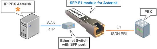 Фото цифрового телефонного модуля SFP-E1 для Asterisk