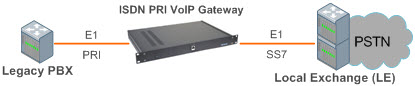 Сетевая схема включения ISDN PRI VoIP шлюза для интеграции TDM, PBX, ТфОП в NGN и IMS сети