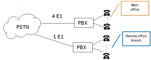 Organization of fixed-line telephony of an office PBX enterprise