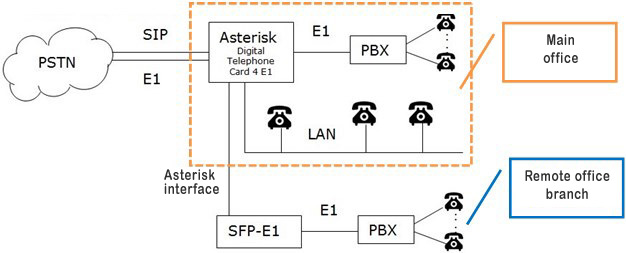Asterisk IP PBX organization diagram after upgrade