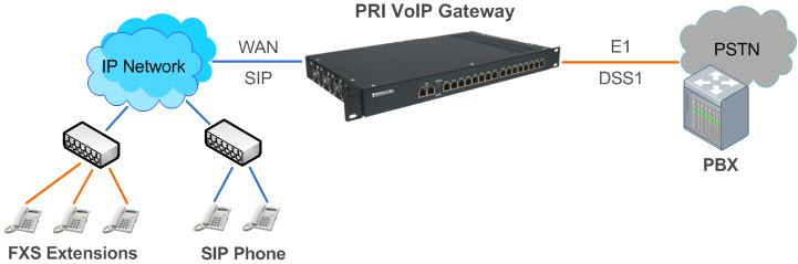 Сетевая схема включения VOIP PRI шлюз для интеграции TDM, PBX, ТфОП в NGN и IMS сети
