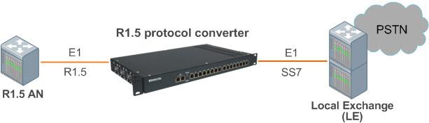 Сетевая схема включения конвертера сигнализаций и протоколов с поддержкой 2ВСК