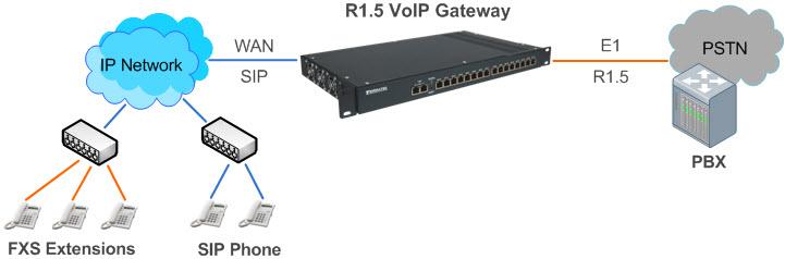 R1.5 в SIP шлюз, SIP транк, голосовые кодаки G.711, G.723, G.726, 16 E1, ОКС7