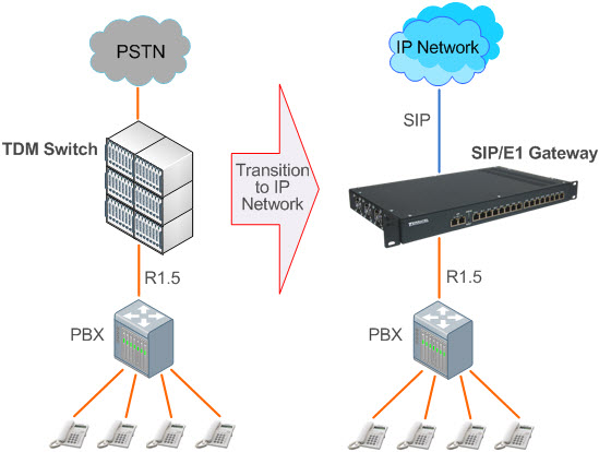 R1.5 VoIP Media шлюз для интеграции PSTN, ТфОП и IP сетей