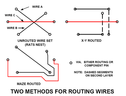 Printed circuit boards routing methods