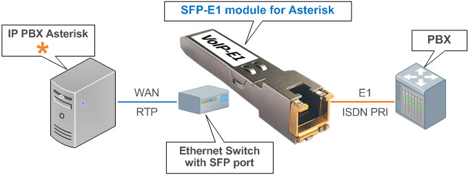 Photo of the SFP-E1 digital telephone module for Asterisk