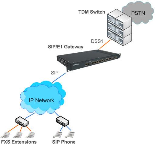 DSS1 в SIP VoIP шлюз с поддержкой PRI, QSIG, Q.931