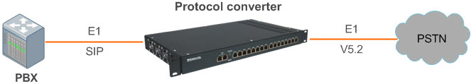 SIP to V5.2 Protocol Converter, SIP, support E1 Stream Multiplexer, connection diagram