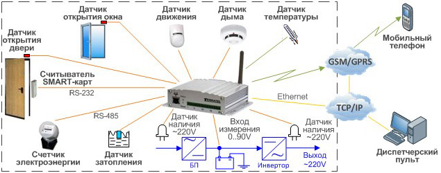 Подключаемые датчики, сенсоры, охранное оборудование для дистанционного мониторинга и контроля