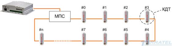 Система многоточечного контроля и измерения температуры